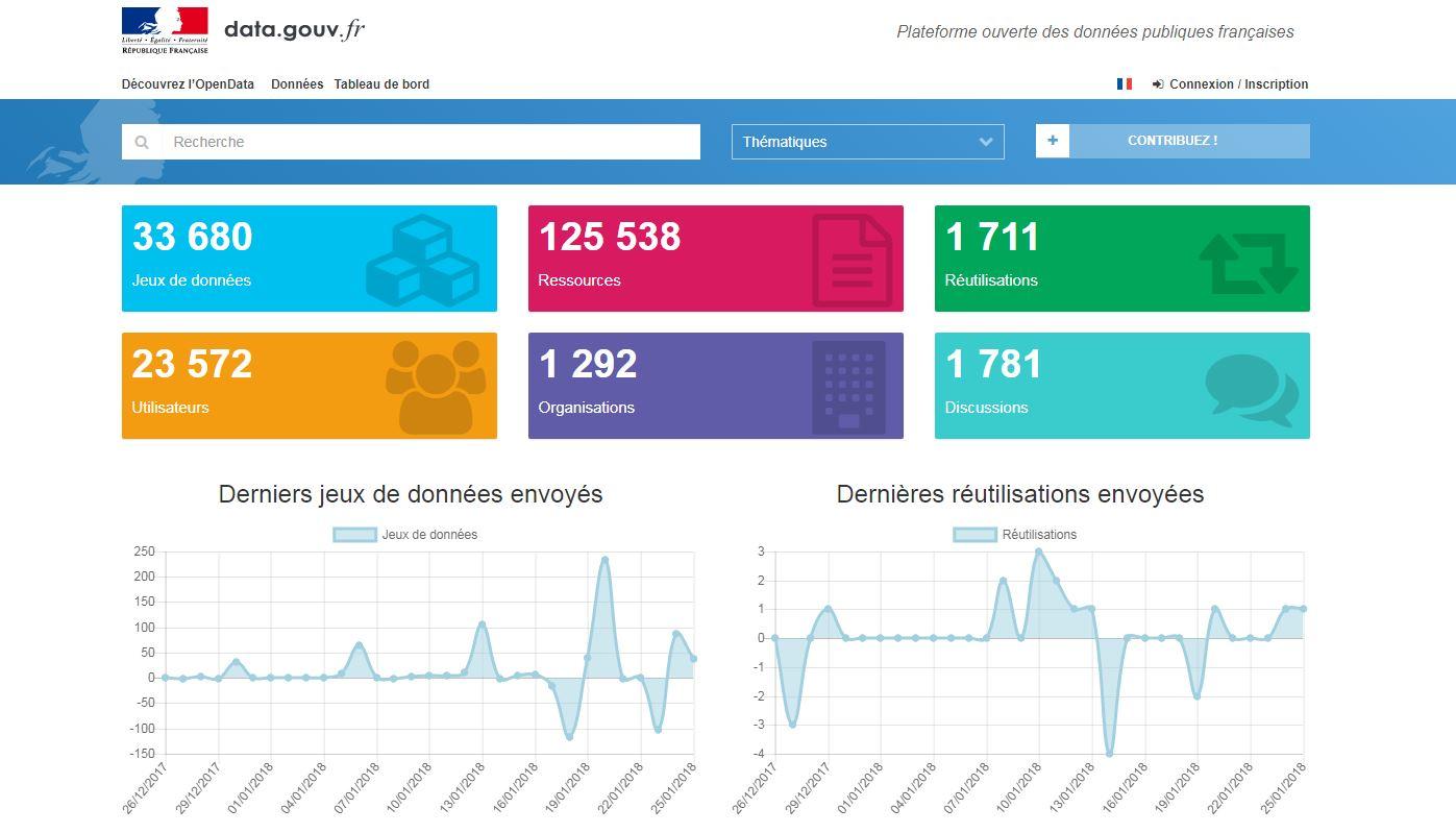 données publiques gouvernement français