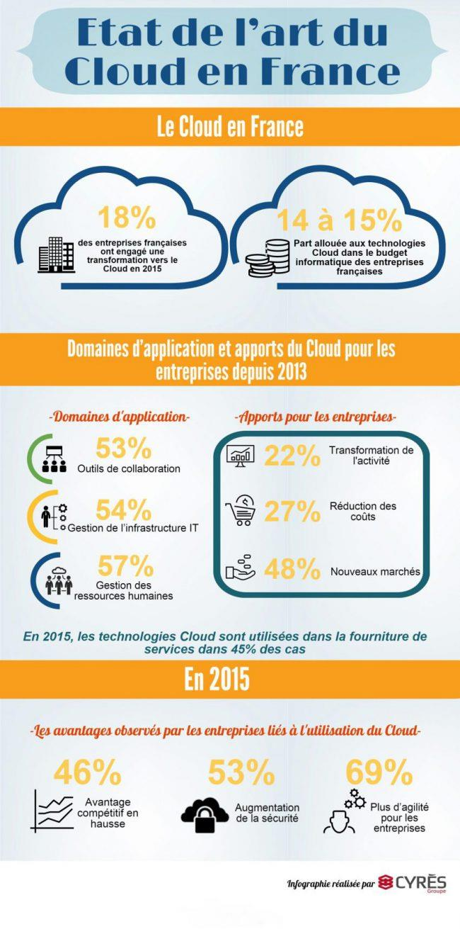 cloud-hybride-france
