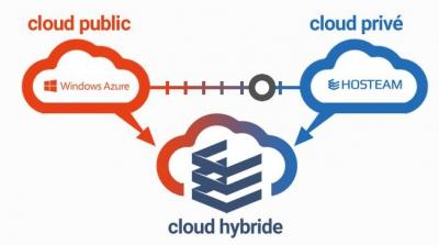 virtualisation-dans-le-cloud-hybride