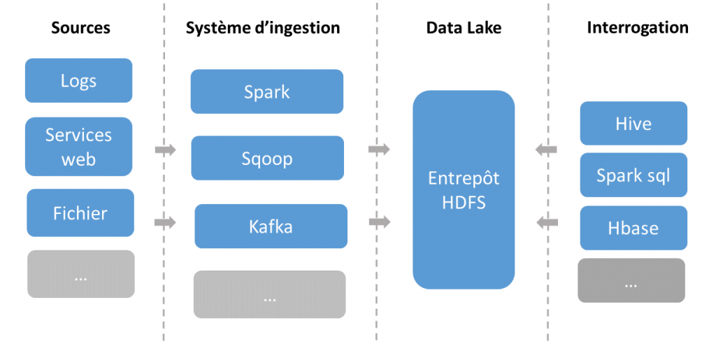 datalake architecture big data
