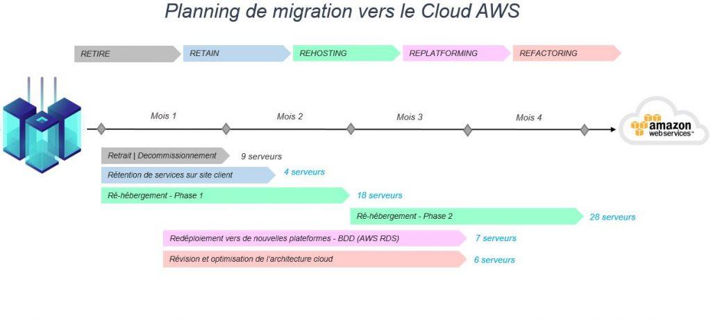 Planning de migration vers le cloud aws