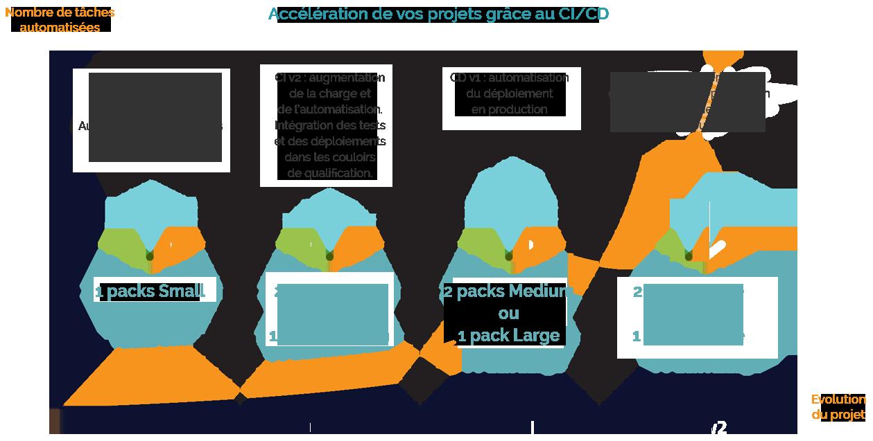 gitlab cicd acceleration projet developpement