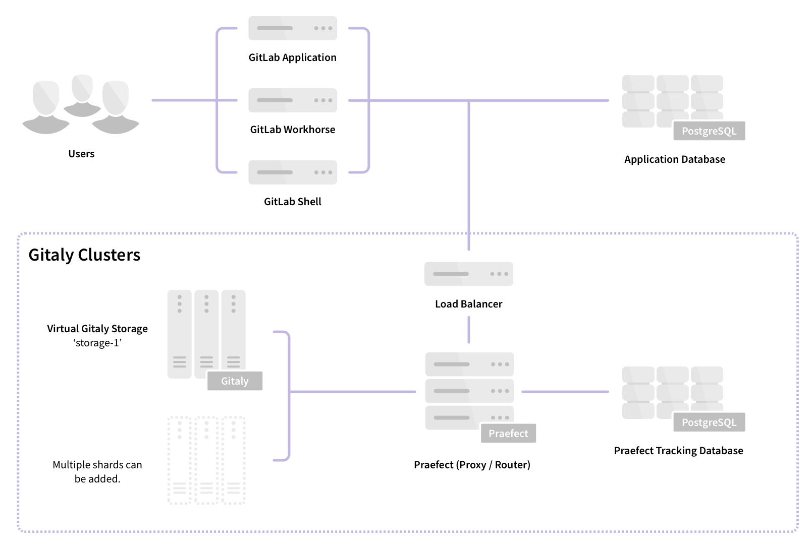 Architecture Praefect Gitlab v13.0