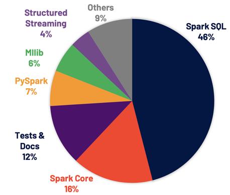 Répartition tickets Jira résolus dans Spark 3.0