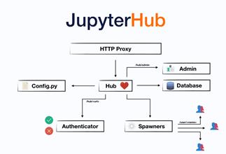 JupyterHub architecture
