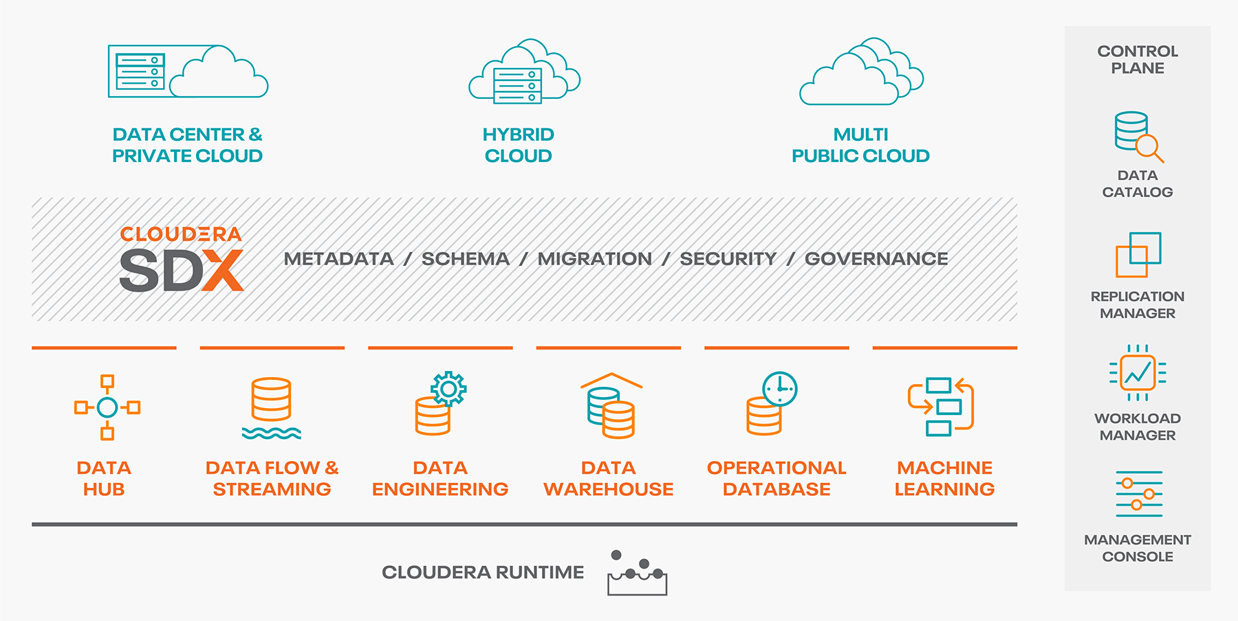 Cloudera Data Plateform global schema