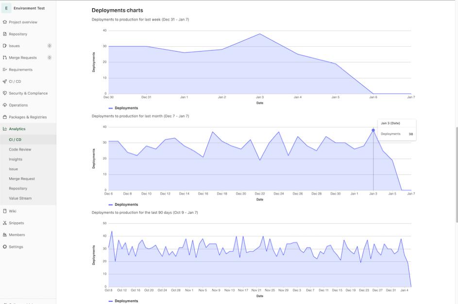 Graphiques de fréquence de déploiement dans la version 13.8 de GitLab
