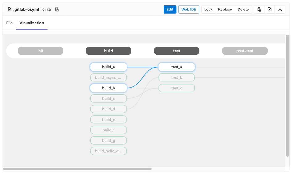 La visualisation de pipeline avec la version 13.8 de Gitlab