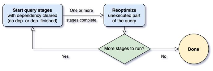 AQE Framework