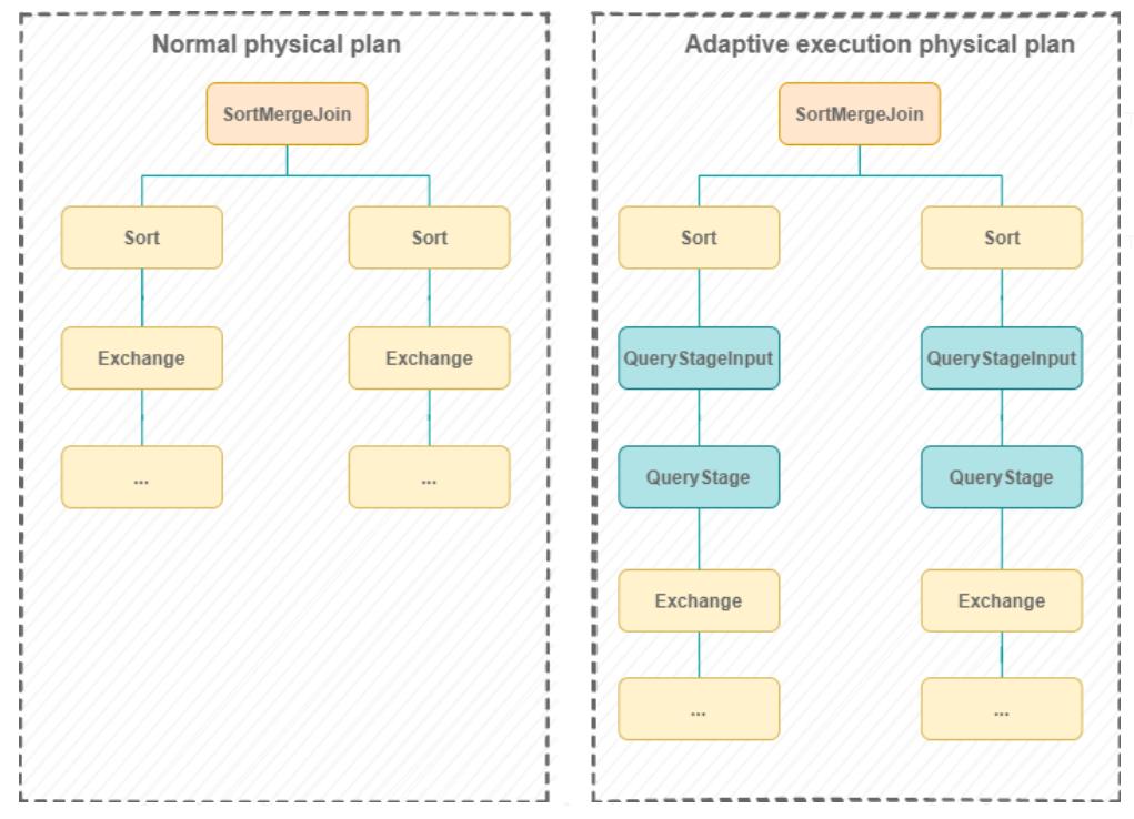 Plan d'exécution physique adaptif